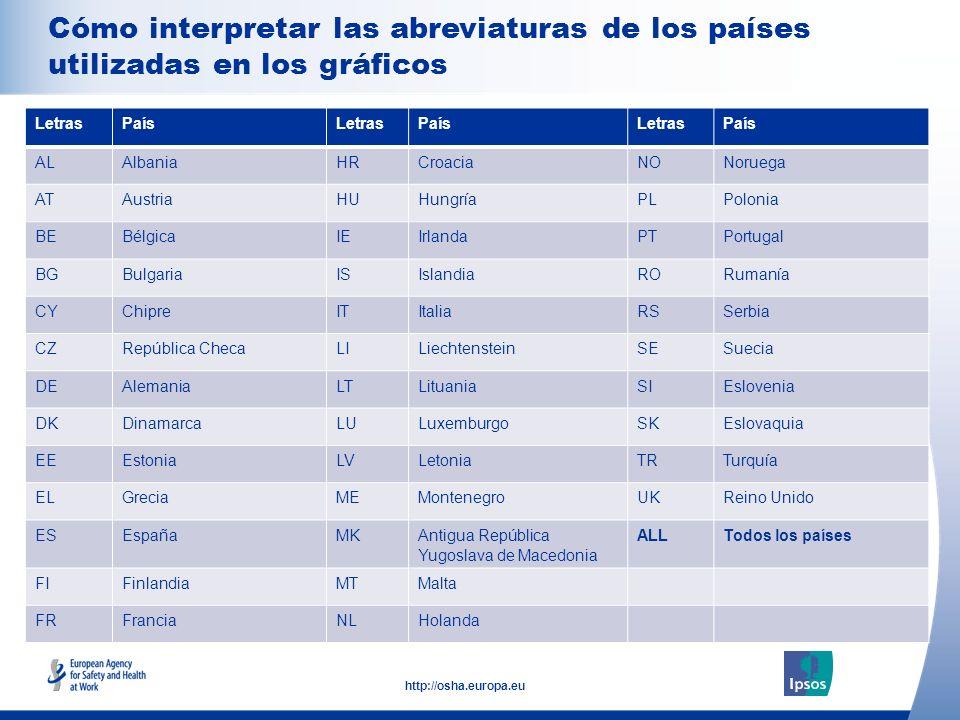 4 http://osha.europa.eu Click to add text here Cómo interpretar las abreviaturas de los países utilizadas en los gráficos Note: insert graphs, tables,