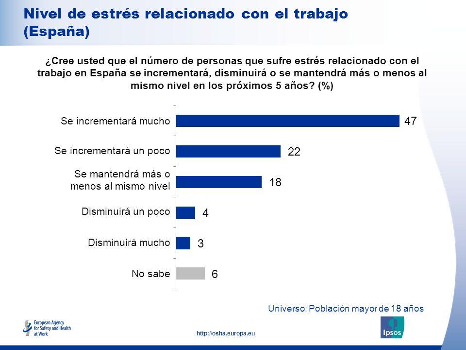 7 http://osha.europa.eu Universo: Población mayor de 18 años Nivel de estrés relacionado con el trabajo (España) ¿Cree usted que el número de personas
