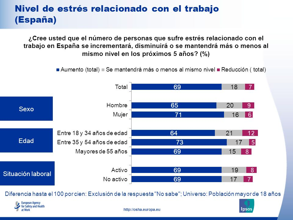 8 http://osha.europa.eu Diferencia hasta el 100 por cien: Exclusión de la respuesta