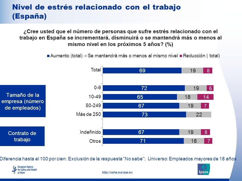 9 http://osha.europa.eu Diferencia hasta el 100 por cien: Exclusión de la respuesta