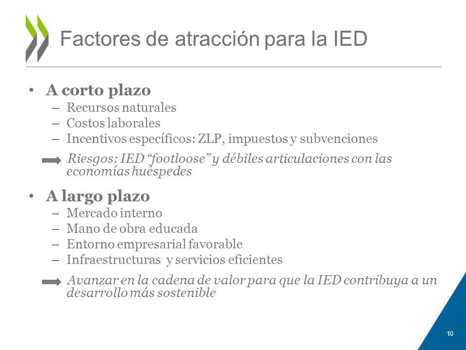 Factores de atracción para la IED A corto plazo – Recursos naturales – Costos laborales – Incentivos específicos: ZLP, impuestos y subvenciones Riesgo