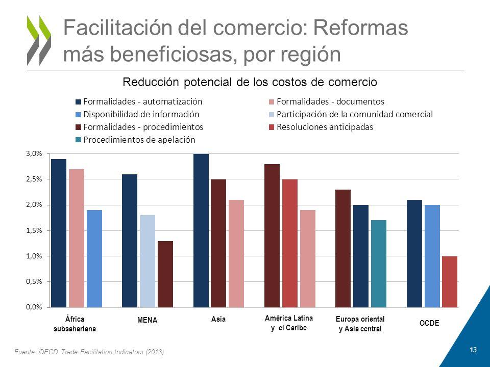 Facilitación del comercio: Reformas más beneficiosas, por región 13 Fuente: OECD Trade Facilitation Indicators (2013)
