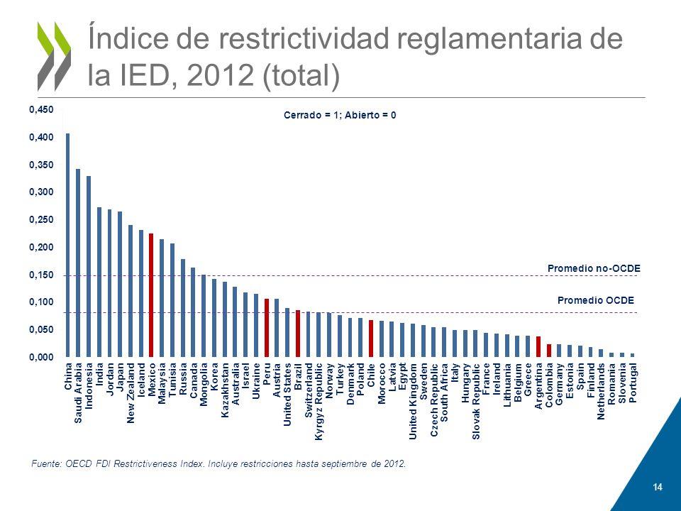 Índice de restrictividad reglamentaria de la IED, 2012 (total) 14
