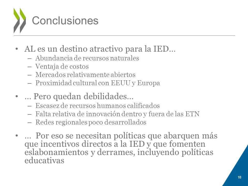 Conclusiones AL es un destino atractivo para la IED… – Abundancia de recursos naturales – Ventaja de costos – Mercados relativamente abiertos – Proxim