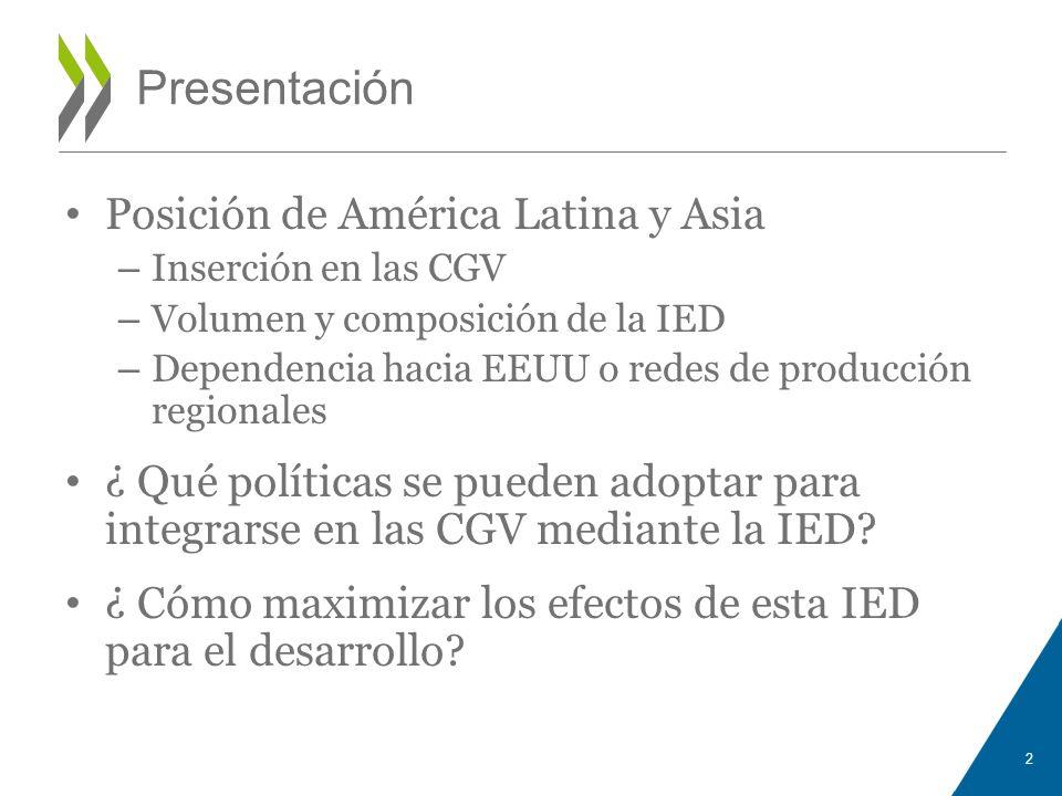 Presentación Posición de América Latina y Asia – Inserción en las CGV – Volumen y composición de la IED – Dependencia hacia EEUU o redes de producción