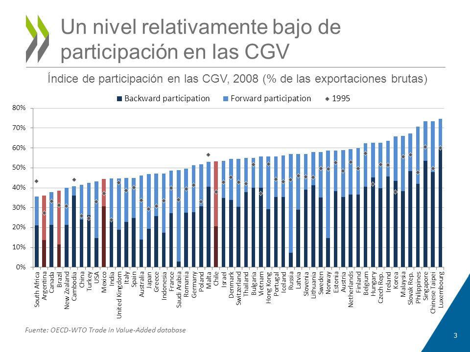Un nivel relativamente bajo de participación en las CGV 3 Índice de participación en las CGV, 2008 (% de las exportaciones brutas) Fuente: OECD-WTO Tr