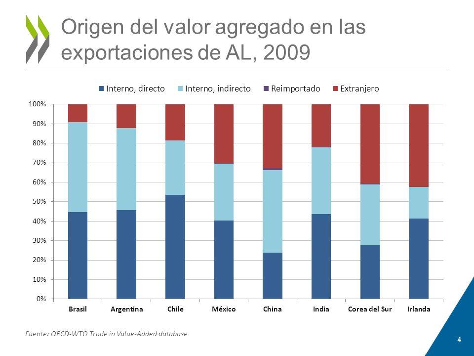 Origen del valor agregado en las exportaciones de AL, 2009 4 Fuente: OECD-WTO Trade in Value-Added database