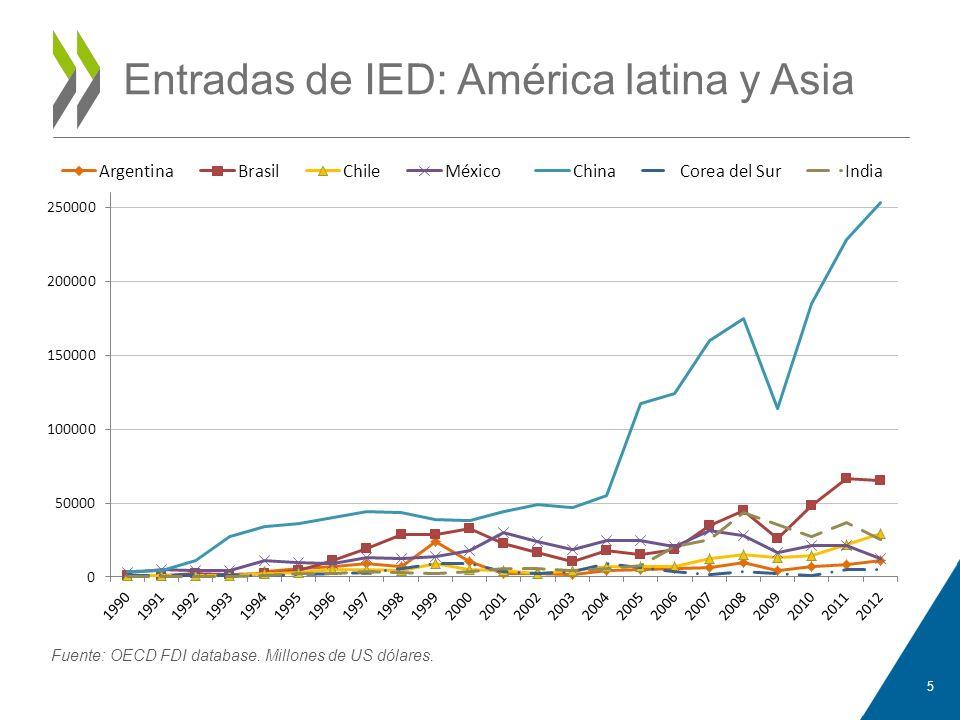 Entradas de IED: América latina y Asia 5 Fuente: OECD FDI database. Millones de US dólares.