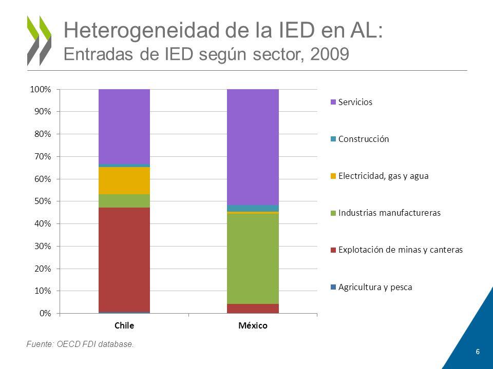 Heterogeneidad de la IED en AL: Entradas de IED según sector, 2009 6 Fuente: OECD FDI database.