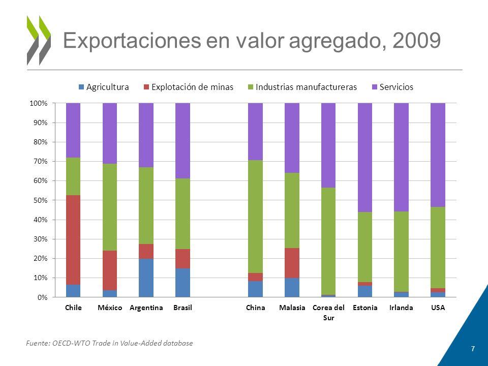 Exportaciones en valor agregado, 2009 7 Fuente: OECD-WTO Trade in Value-Added database