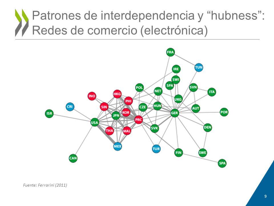 Patrones de interdependencia y hubness: Redes de comercio (electrónica) 9 Anne-Katrin PFISTER Fuente: Ferrarini (2011)