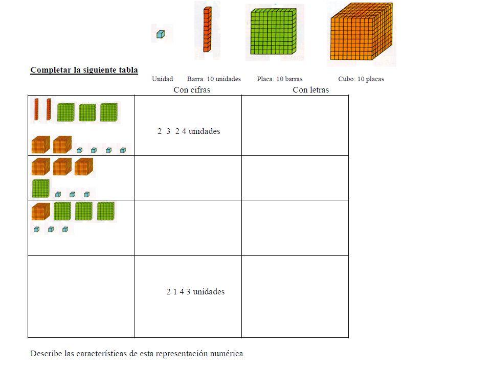 Tercer ciclo Números enteros, decimales y fracciones Uso en situaciones reales del nombre y grafía de los números de más de seis cifras.