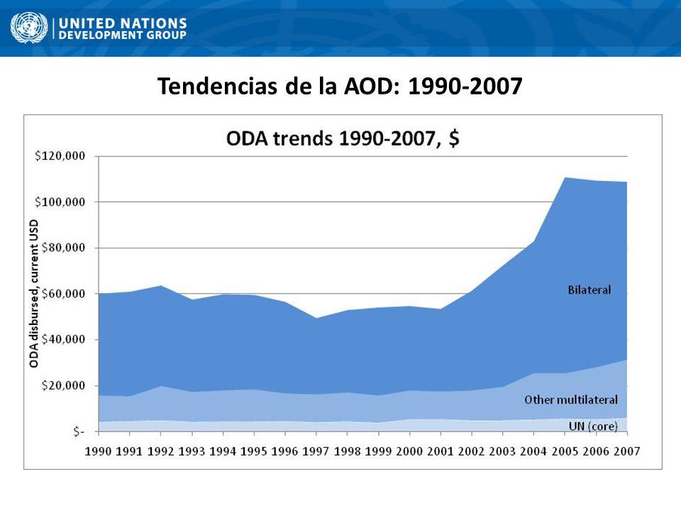 Tendencias de la AOD: 1990-2007