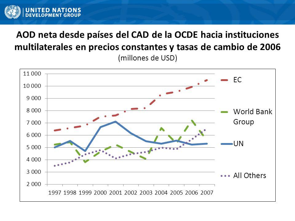 La nueva arquitectura de la ayuda exige que el sistema de desarrollo de la ONU refuerce estratégicamente su Coherencia, Eficiencia y Eficacia Fuerte crecimiento en fondos complementarios (non core funding) hasta que el componente de fondos básicos (core funding) para el desarrollo descendió del 70% en 1993 al 34% en 2008 El 91% de los fondos complementarios (non core) para las actividades relacionadas con el desarrollo en 2008 estaba vinculado a un único donante y a un programa/proyecto específico Solo el 9% de los fondos complementarios fueron programados a través de mecanismos de financiación mancomunada (pooled funding).