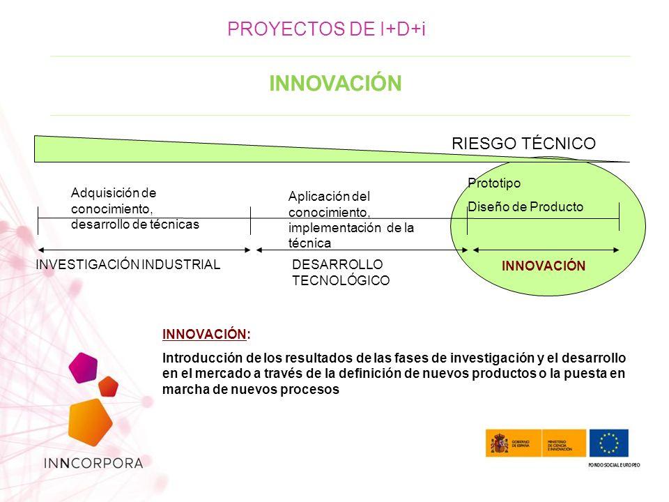 INNOVACIÓN Adquisición de conocimiento, desarrollo de técnicas Aplicación del conocimiento, implementación de la técnica INVESTIGACIÓN INDUSTRIALDESARROLLO TECNOLÓGICO Prototipo Diseño de Producto INNOVACIÓN RIESGO TÉCNICO INNOVACIÓN: Introducción de los resultados de las fases de investigación y el desarrollo en el mercado a través de la definición de nuevos productos o la puesta en marcha de nuevos procesos PROYECTOS DE I+D+i