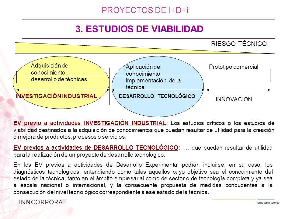 Adquisición de conocimiento, desarrollo de técnicas Aplicación del conocimiento, implementación de la técnica INVESTIGACIÓN INDUSTRIAL DESARROLLO TECNOLÓGICO Prototipo comercial INNOVACIÓN RIESGO TÉCNICO PROYECTOS DE I+D+i EV previo a actividades INVESTIGACIÓN INDUSTRIAL: Los estudios críticos o los estudios de viabilidad destinados a la adquisición de conocimientos que puedan resultar de utilidad para la creación o mejora de productos, procesos o servicios.