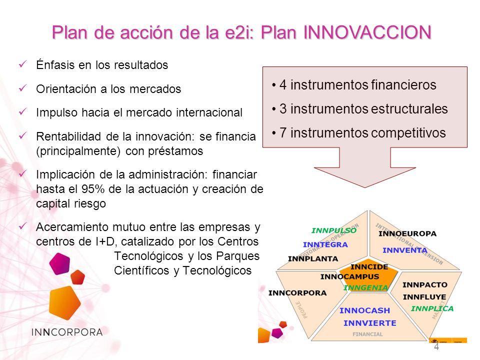 4 instrumentos financieros 3 instrumentos estructurales 7 instrumentos competitivos 4 Plan de acción de la e2i: Plan INNOVACCION Énfasis en los resultados Orientación a los mercados Impulso hacia el mercado internacional Rentabilidad de la innovación: se financia (principalmente) con préstamos Implicación de la administración: financiar hasta el 95% de la actuación y creación de capital riesgo Acercamiento mutuo entre las empresas y centros de I+D, catalizado por los Centros Tecnológicos y los Parques Científicos y Tecnológicos