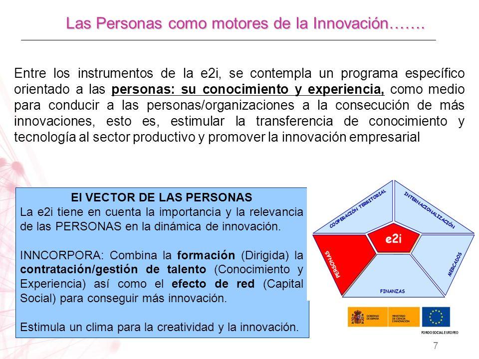 Entre los instrumentos de la e2i, se contempla un programa específico orientado a las personas: su conocimiento y experiencia, como medio para conducir a las personas/organizaciones a la consecución de más innovaciones, esto es, estimular la transferencia de conocimiento y tecnología al sector productivo y promover la innovación empresarial El VECTOR DE LAS PERSONAS La e2i tiene en cuenta la importancia y la relevancia de las PERSONAS en la dinámica de innovación.