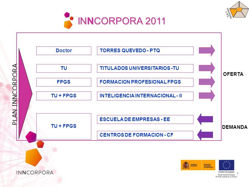INNCORPORA 2011 PLAN INNCORPORA TORRES QUEVEDO - PTQ TITULADOS UNIVERSITARIOS -TU FORMACION PROFESIONAL FPGS INTELIGENCIA INTERNACIONAL - II ESCUELA DE EMPRESAS - EE OFERTA DEMANDA CENTROS DE FORMACION - CF Doctor TU FPGS TU + FPGS EJE 5 PERSONAS