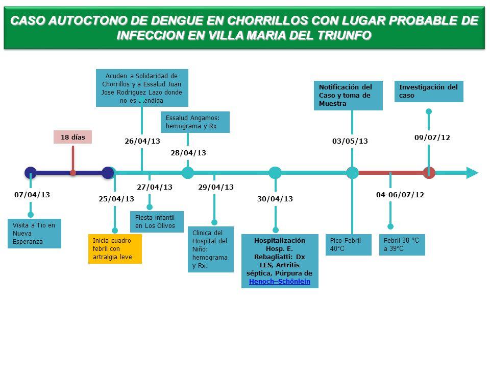 Inicia cuadro febril con artralgia leve Acuden a Solidaridad de Chorrillos y a Essalud Juan Jose Rodriguez Lazo donde no es atendida Hospitalización H