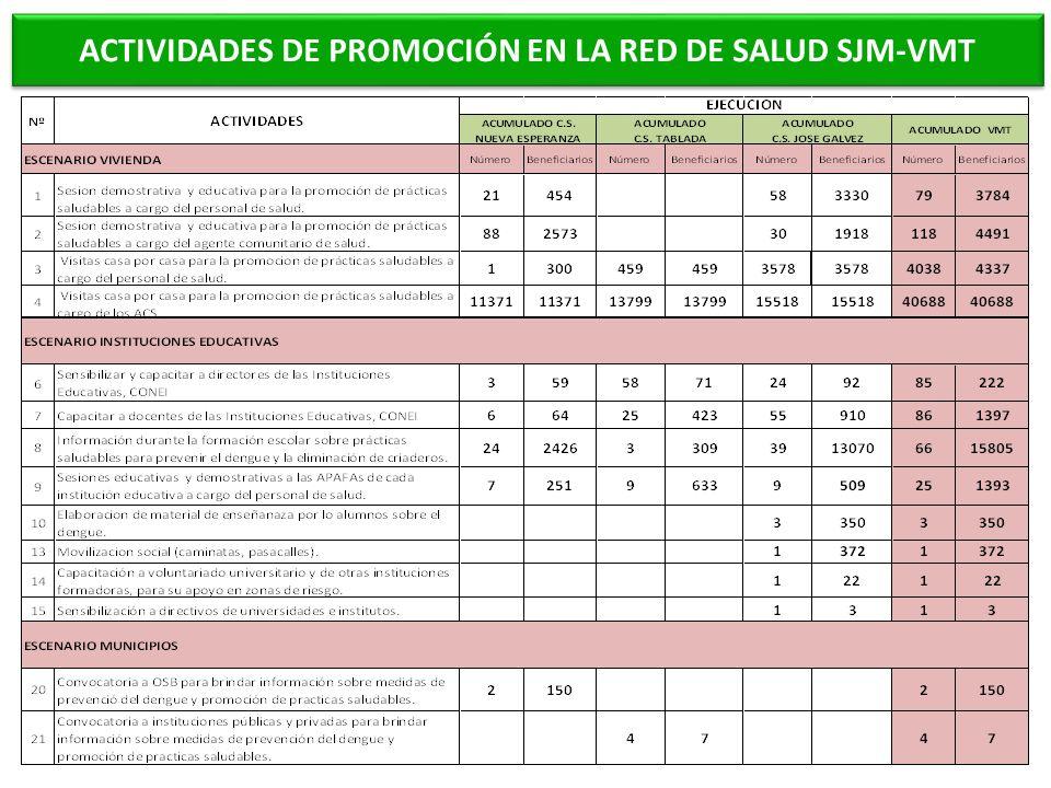 ACTIVIDADES DE PROMOCIÓN EN LA RED DE SALUD SJM-VMT