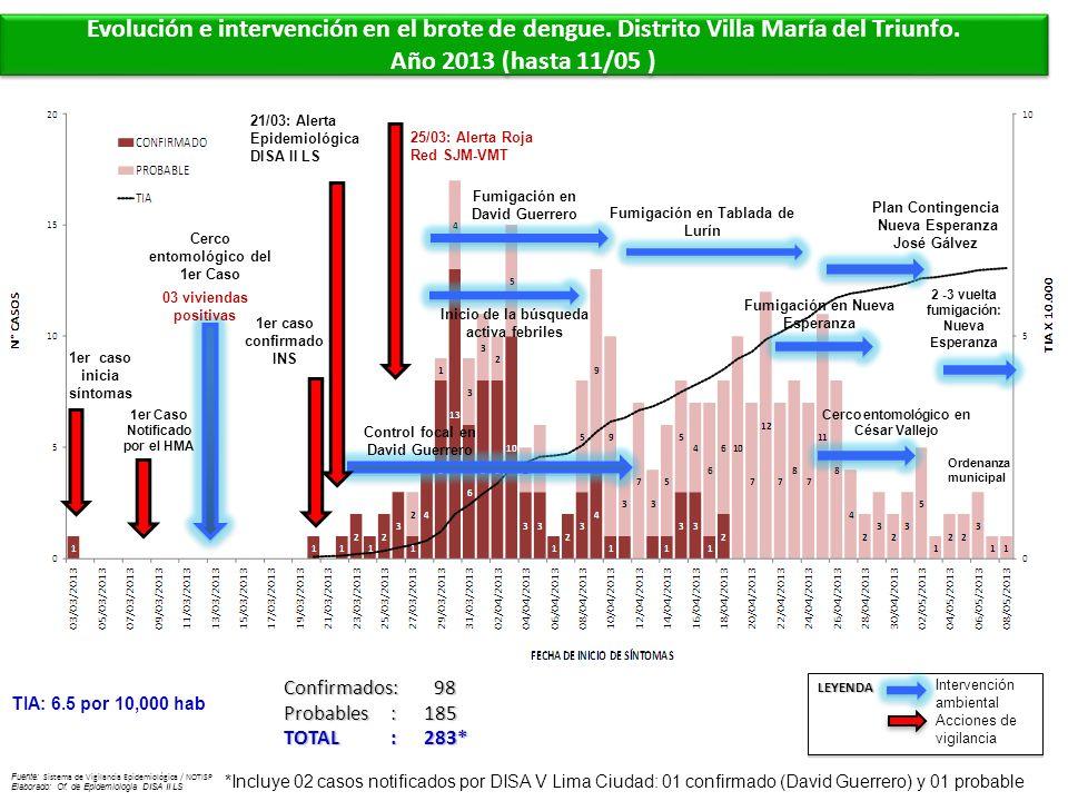 Evolución e intervención en el brote de dengue. Distrito Villa María del Triunfo. Año 2013 (hasta 11/05 ) Evolución e intervención en el brote de deng