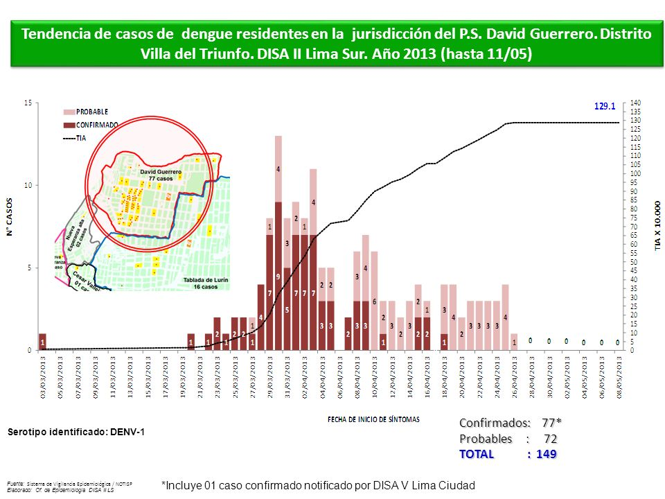 Serotipo identificado: DENV-1 Fuente: Sistema de Vigilancia Epidemiológica / NOTISP Elaborado: Of. de Epidemiologia DISA II LS Tendencia de casos de d