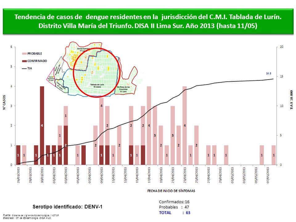 Fuente: Sistema de Vigilancia Epidemiológica / NOTISP Elaborado: Of. de Epidemiologia DISA II LS Tendencia de casos de dengue residentes en la jurisdi