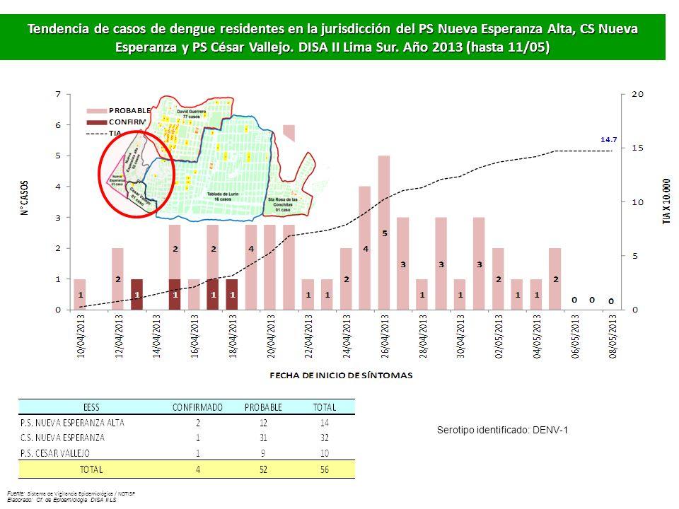 Tendencia de casos de dengue residentes en la jurisdicción del PS Nueva Esperanza Alta, CS Nueva Esperanza y PS César Vallejo. DISA II Lima Sur. Año 2