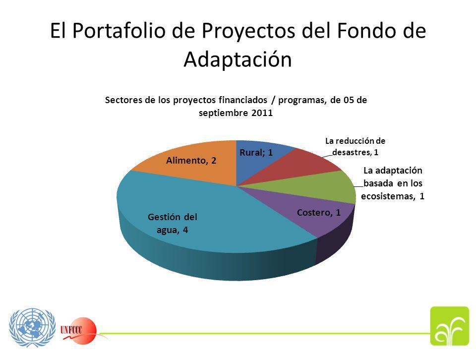 El Portafolio de Proyectos del Fondo de Adaptación