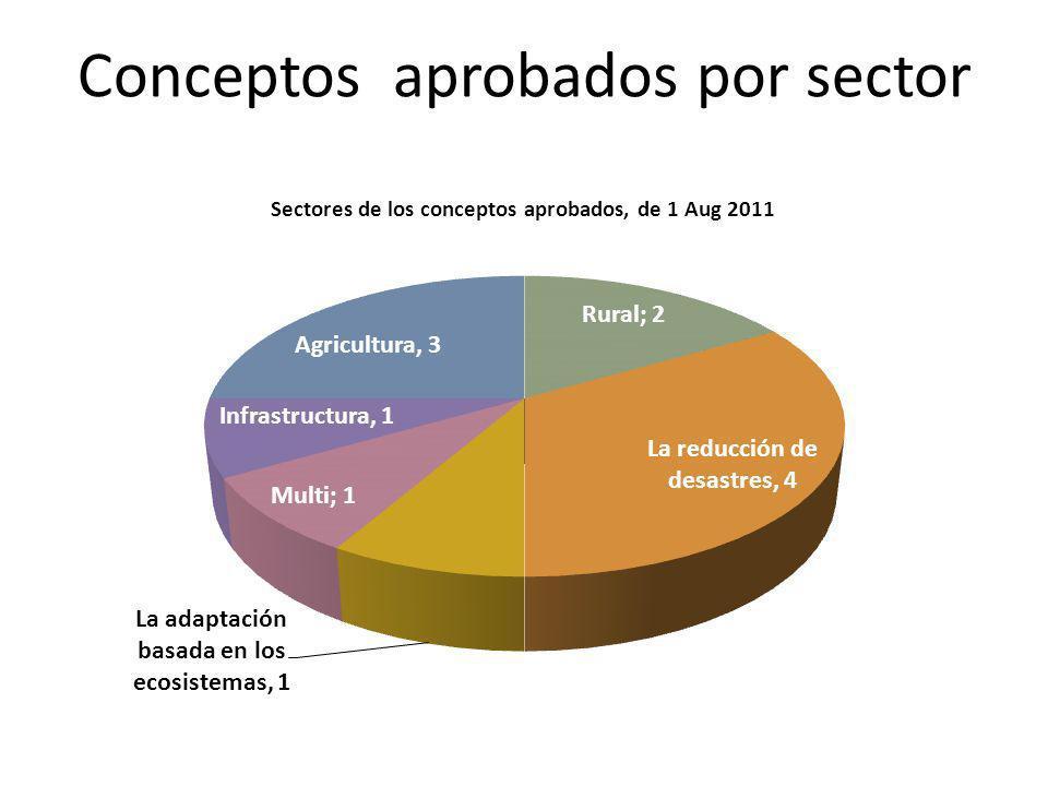 Conceptos aprobados por sector
