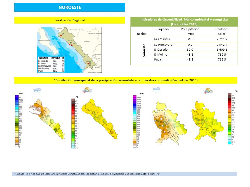 Los MochisLa Primavera El DoradoEl Molino Puga **Área de Influencia de los Ingenios NOROESTE Disponibilidad Hídrico-Ambiental137 mm Representación Porcentual Hídrica 0.46% respecto al Total Regiones (29,515.9 mm) Balance Hídrico RegionalCon déficit 1,362.8 mm respecto al mínimo óptimo (1,500 mm) Disponibilidad Energética8,821.4 UC (superior al óptimo de 6,350 UC) Representación porcentual energética 6.91% respecto al Total Regiones ( 127,709.2UC) Porcentaje de Ingenios con Déficit Hídrico y Energético 100% Máximo Déficit Hídrico IngeniosHasta 1,499.8 mm Máximo Déficit Energético Ingenios Hasta 5,587.50 UC **Fuente: Desarrollo de un Sistema de Información Geográfica y Edáfica como fundamento de la Agricultura de Precisión en la caña de azúcar para México SIAP-CP-SAGARPA