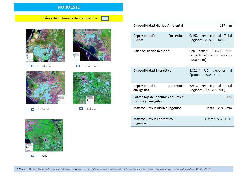 NORESTE *Distribución geoespacial de la precipitación acumulada y temperatura promedio (Enero-Julio 2013) Localización Regional *Fuente: Red Nacional de Estaciones Estatales Climatológicas, Laboratorio Nacional de Modelaje y Sensores Remotos del INIFAP Indicadores de disponibilidad hídrico-ambiental y energética (Enero-Julio 2013) Región Ingenio Precipitación (mm) Unidades Calor Noreste Alianza Popular359.81,574.9 Plan de Ayala359.81,574.9 Plan de San Luis415.130.1 San Miguel del Naranjo450.656.5 Aarón Saenz Garza319.629.8 El Mante339.21,860.7 Zapoapita-Panuco422.667.5 El Higo359.986.0