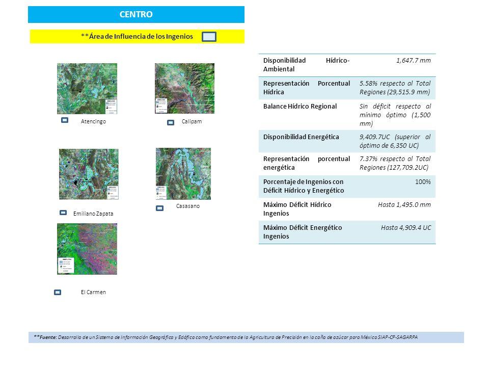 CORDOBA GOLFO *Distribución geoespacial de la precipitación acumulada y temperatura promedio (Enero-Julio 2013) Localización Regional *Fuente: Red Nacional de Estaciones Estatales Climatológicas, Laboratorio Nacional de Modelaje y Sensores Remotos del INIFAP Indicadores de disponibilidad hídrico-ambiental y energética (Enero-Julio 2013) Región Ingenio Precipitación (mm) Unidades Calor Córdoba Golfo El Refugio35.84,339.6 La Margarita737.4892.3 Central Progreso406.23,975.6 Constancia675.43,534.3 El Potrero677.83,857.6 La Providencia35.84,339.6 San José de Abajo312.44,063.4 San Miguelito118.01,570.7 San Nicolás1,422.83,277.2 Central Motzorongo1,422.83,277.2