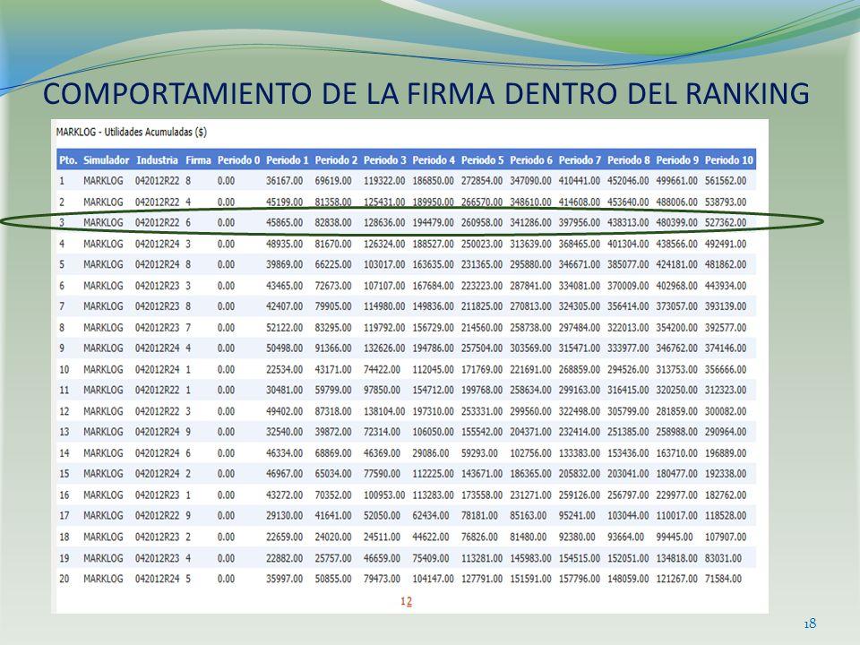 COMPORTAMIENTO DE LA FIRMA DENTRO DEL RANKING 18