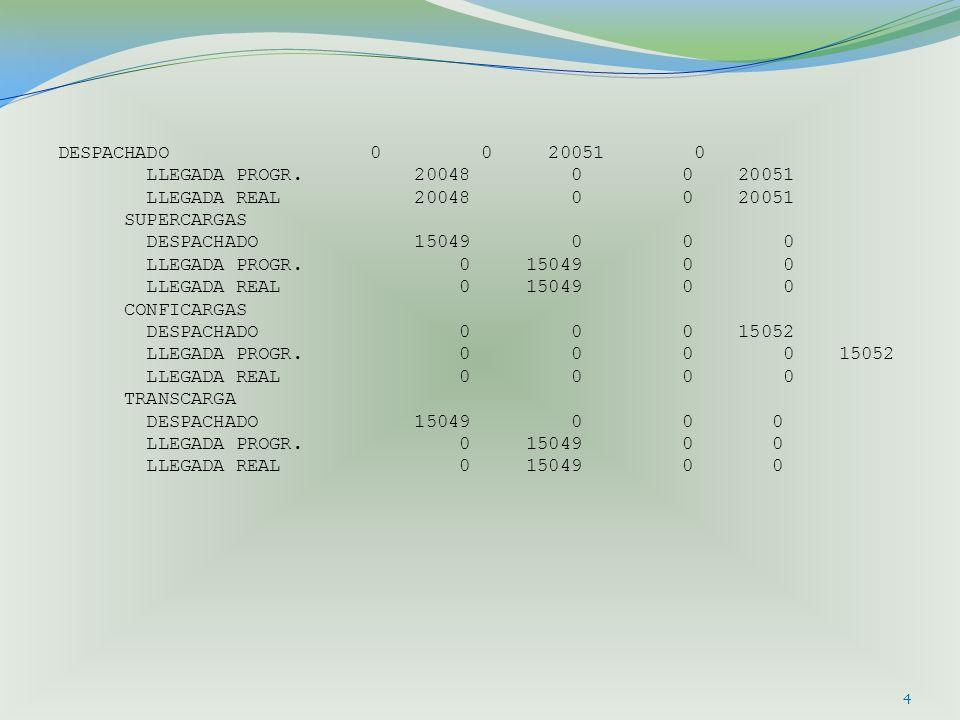 4 DESPACHADO 0 0 20051 0 LLEGADA PROGR. 20048 0 0 20051 LLEGADA REAL 20048 0 0 20051 SUPERCARGAS DESPACHADO 15049 0 0 0 LLEGADA PROGR. 0 15049 0 0 LLE