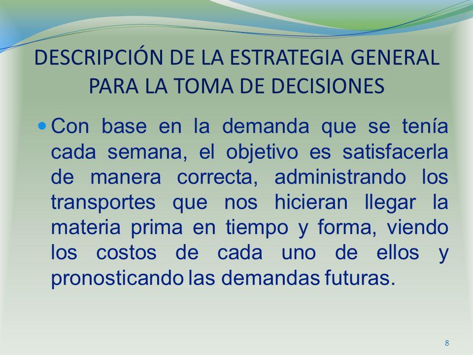 DESCRIPCIÓN DE LA ESTRATEGIA GENERAL PARA LA TOMA DE DECISIONES Con base en la demanda que se tenía cada semana, el objetivo es satisfacerla de manera