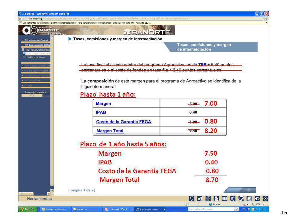 15 7.00 0.80 8.20 Plazo hasta 1 año: Plazo de 1 año hasta 5 años: Margen 7.50 IPAB 0.40 Costo de la Garantía FEGA 0.80 Margen Total 8.70