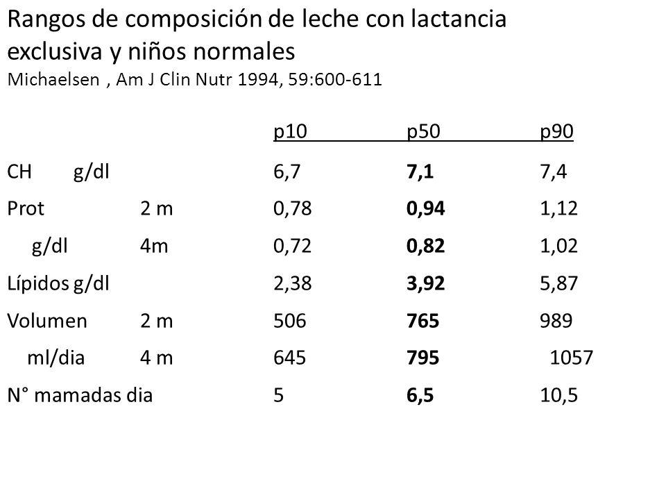 Rangos de composición de leche con lactancia exclusiva y niños normales Michaelsen, Am J Clin Nutr 1994, 59:600-611 p10p50p90 CHg/dl6,77,17,4 Prot 2 m0,780,941,12 g/dl 4m 0,720,821,02 Lípidosg/dl2,383,925,87 Volumen 2 m506765989 ml/dia 4 m645795 1057 N° mamadas dia56,510,5