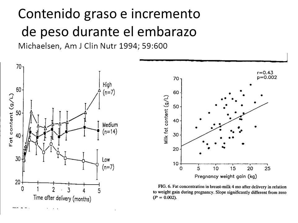 Contenido graso e incremento de peso durante el embarazo Michaelsen, Am J Clin Nutr 1994; 59:600