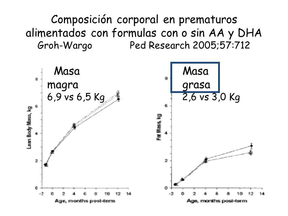 Composición corporal en prematuros alimentados con formulas con o sin AA y DHA Groh-Wargo Ped Research 2005;57:712 Masa Masa magra grasa Masa Masa magra grasa 6,9 vs 6,5 Kg 2,6 vs 3,0 Kg
