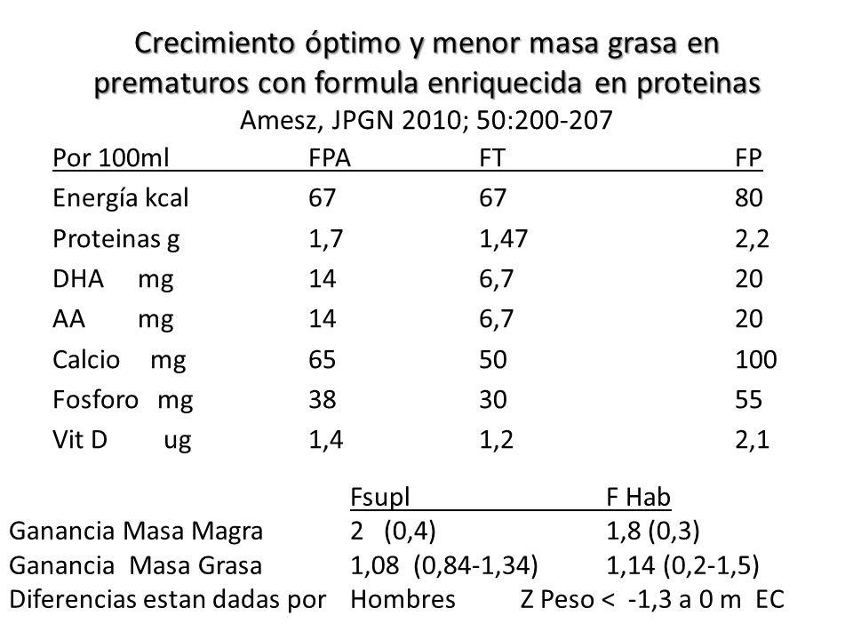 Crecimiento óptimo y menor masa grasa en prematuros con formula enriquecida en proteinas Crecimiento óptimo y menor masa grasa en prematuros con formula enriquecida en proteinas Amesz, JPGN 2010; 50:200-207 Por 100mlFPAFTFP Energía kcal676780 Proteinas g1,71,472,2 DHAmg146,720 AAmg146,720 Calcio mg6550100 Fosforo mg383055 Vit D ug1,41,22,1 FsuplF Hab Ganancia Masa Magra2 (0,4)1,8 (0,3) Ganancia Masa Grasa1,08 (0,84-1,34)1,14 (0,2-1,5) Diferencias estan dadas por Hombres Z Peso < -1,3 a 0 m EC