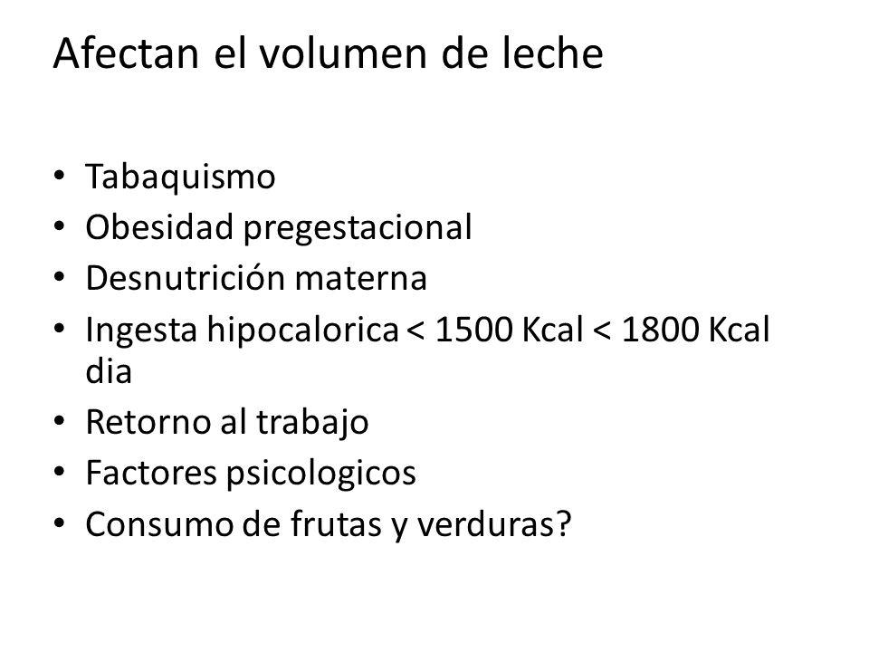 Afectan el volumen de leche Tabaquismo Obesidad pregestacional Desnutrición materna Ingesta hipocalorica < 1500 Kcal < 1800 Kcal dia Retorno al trabajo Factores psicologicos Consumo de frutas y verduras