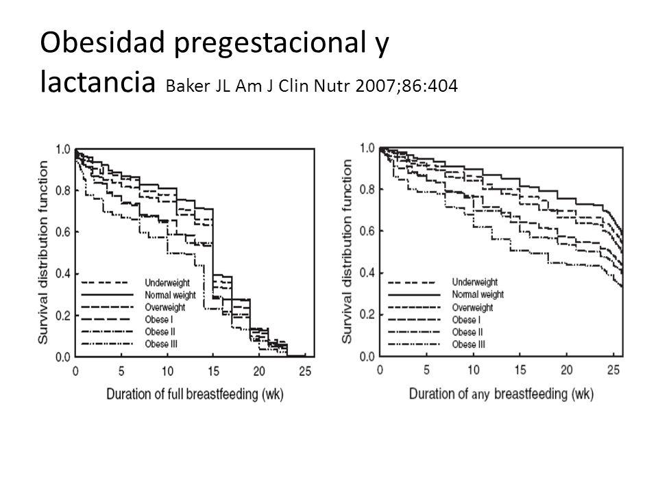 Obesidad pregestacional y lactancia Baker JL Am J Clin Nutr 2007;86:404