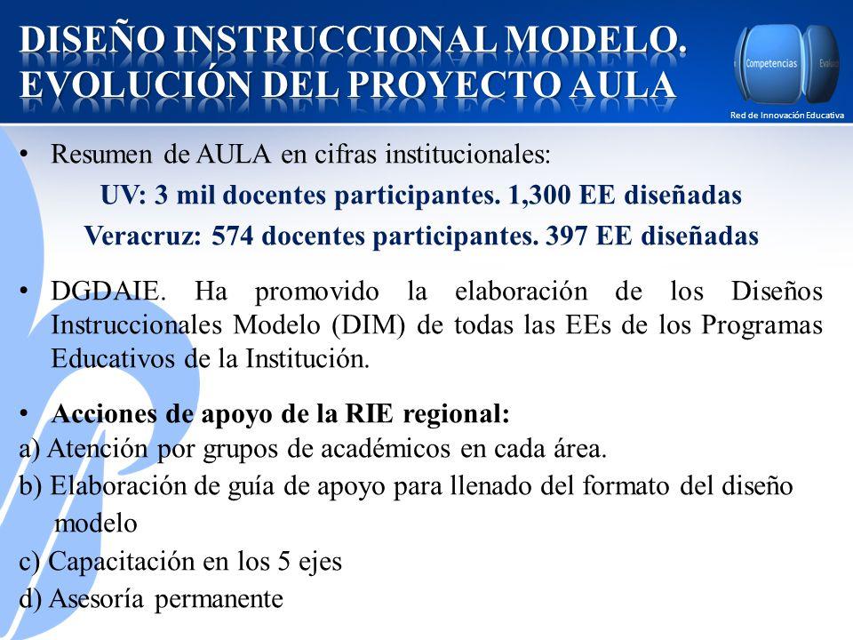 Red de Innovación Educativa Resumen de AULA en cifras institucionales: UV: 3 mil docentes participantes.