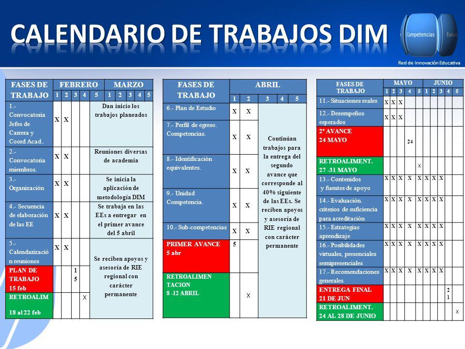 Red de Innovación Educativa FASES DE TRABAJO ABRIL 12345 6.- Plan de Estudio XX Continúan trabajos para la entrega del segundo avance que corresponde al 40% siguiente de las EEs.