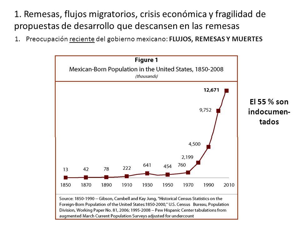 1. Remesas, flujos migratorios, crisis económica y fragilidad de propuestas de desarrollo que descansen en las remesas 1.Preocupación reciente del gob