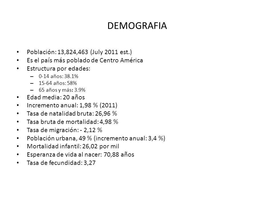 DEMOGRAFIA Población: 13,824,463 (July 2011 est.) Es el país más poblado de Centro América Estructura por edades: – 0-14 años: 38.1% – 15-64 años: 58%