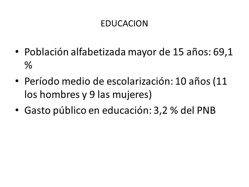 EDUCACION Población alfabetizada mayor de 15 años: 69,1 % Período medio de escolarización: 10 años (11 los hombres y 9 las mujeres) Gasto público en e