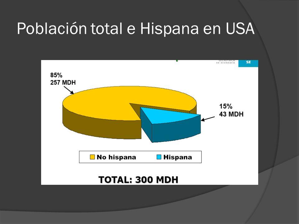 Población total e Hispana en USA